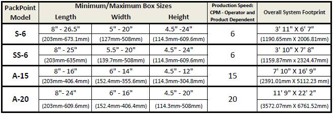 Model Specifications Table